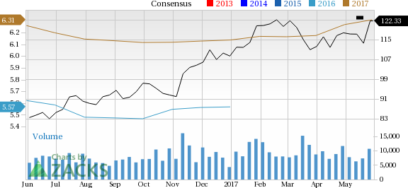 Norfolk Southern Corporation (NSC): Strong Industry, Solid Earnings Estimate Revisions