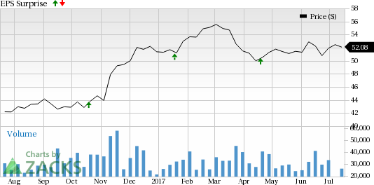 What's in the Cards for U.S. Bancorp (USB) in Q2 Earnings?