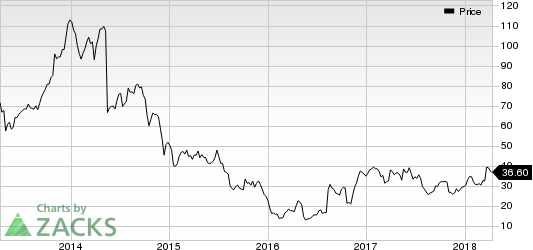DXP Enterprises, Inc. Price