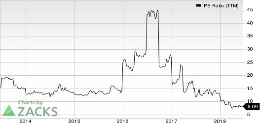 inTest Corporation PE Ratio (TTM)