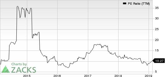 Jabil, Inc. PE Ratio (TTM)