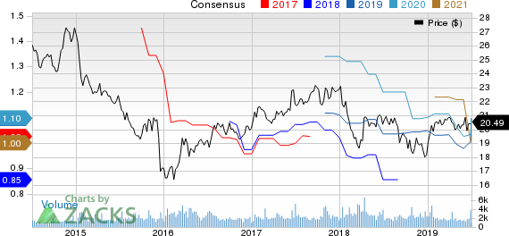 Shaw Communications Inc. Price and Consensus