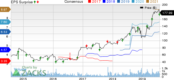 Strategic Education Inc. Price, Consensus and EPS Surprise
