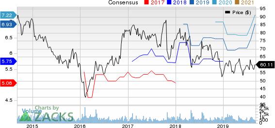 Anixter International Inc. Price and Consensus