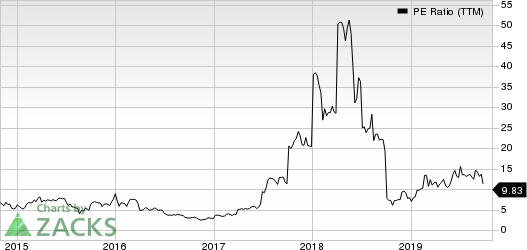JinkoSolar Holding Company Limited PE Ratio (TTM)