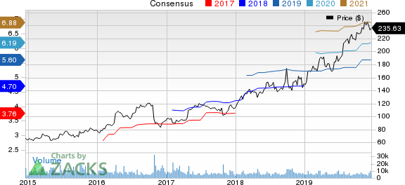 Edwards Lifesciences Corporation Price and Consensus