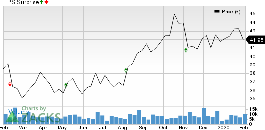 Omega Healthcare Investors, Inc. Price and EPS Surprise