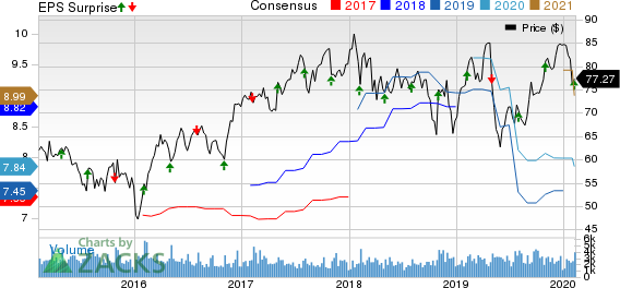 Arrow Electronics, Inc. Price, Consensus and EPS Surprise
