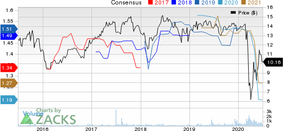 WhiteHorse Finance, Inc. Price and Consensus