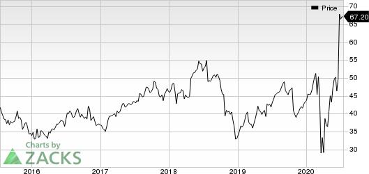 CoreLogic, Inc. Price
