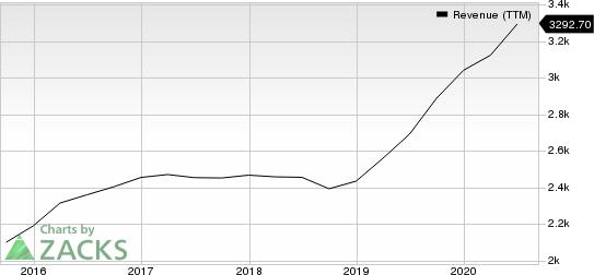Maximus, Inc. Revenue (TTM)