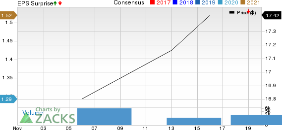 McAfee Corp. Price, Consensus and EPS Surprise