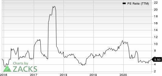 Companhia Paranaense de Energia COPEL PE Ratio (TTM)