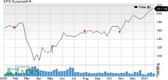 Ameriprise Financial, Inc. Price and EPS Surprise