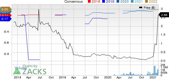 Zomedica Corp. Price and Consensus