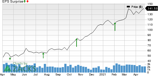 Evercore Inc Price and EPS Surprise
