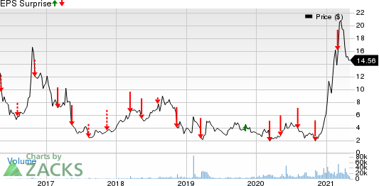 Amyris, Inc. Price and EPS Surprise