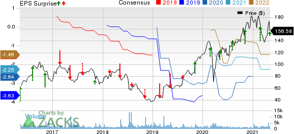 Nevro Corp. Price, Consensus and EPS Surprise