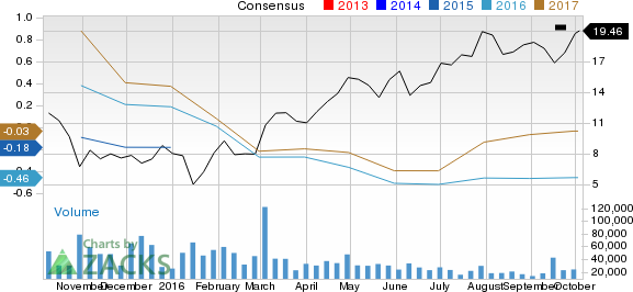 Is CONSOL Energy (CNX) Stock a Solid Choice Right Now?