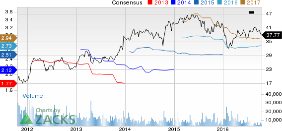 Can Textron (TXT) Pull a Surprise this Earnings Season?