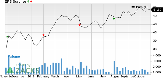 Why Earnings Season Could Be Great for Canadian Pacific Railway (CBT)