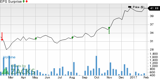 Should You Sell CNA Financial (CNA) Before Earnings?