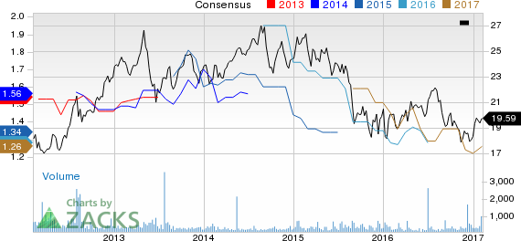 Top Ranked Income Stocks to Buy for February 7th