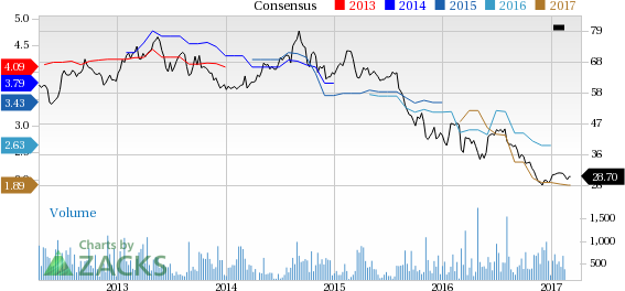 Top Ranked Income Stocks to Buy for April 11th