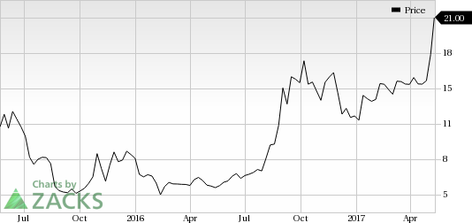 Baozun (BZUN) Shows Strength: Stock Moves Up 7% in Session