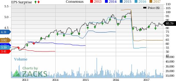 Danaher (DHR) Q2 Earnings Top Estimates, Up Y/Y, View Raised