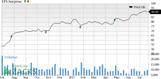 Will State Street (STT) Disappoint Investors in Q2 Earnings?