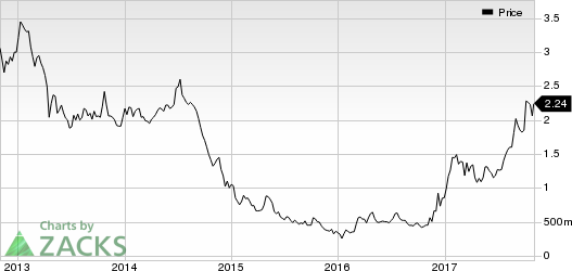 Taseko Mines Limited Price