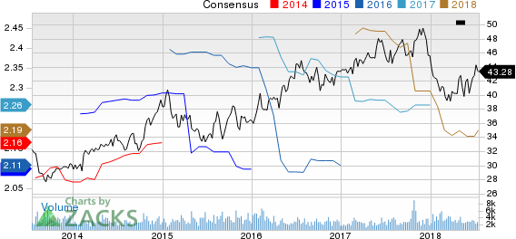 Portland General Electric Company Price and Consensus