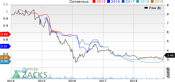 KCAP Financial, Inc. Price and Consensus