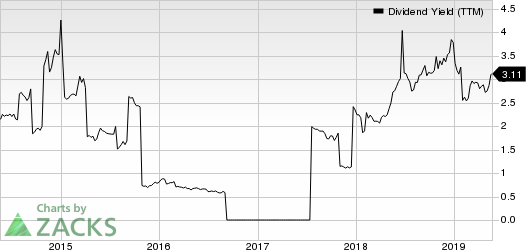Ambev S.A. Dividend Yield (TTM)