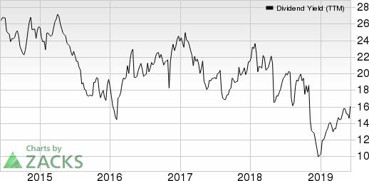 Glatfelter Dividend Yield (TTM)