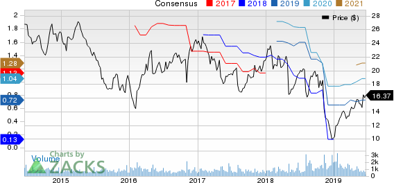 Glatfelter Price and Consensus