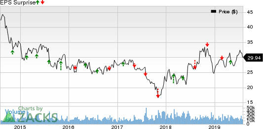 Discovery, Inc. Price and EPS Surprise