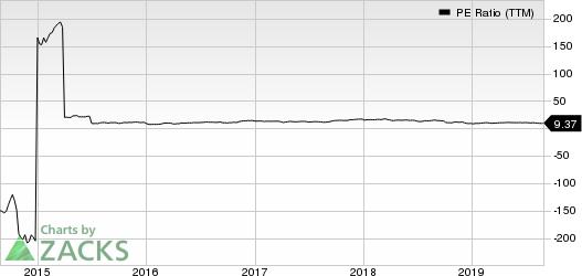 SkyWest, Inc. PE Ratio (TTM)