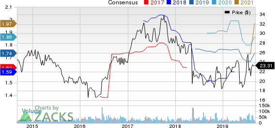 Symantec Corporation Price and Consensus