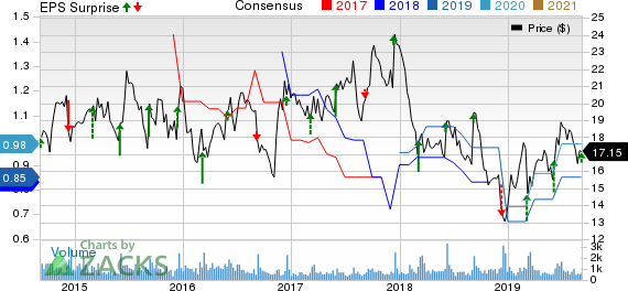 Quanex Building Products Corporation Price, Consensus and EPS Surprise