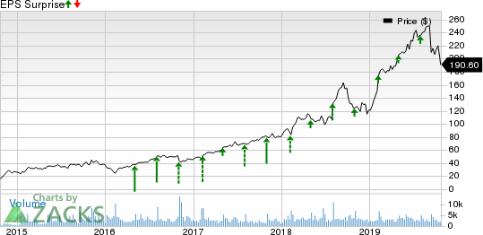 Paycom Software, Inc. Price and EPS Surprise
