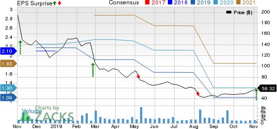 Inogen, Inc Price, Consensus and EPS Surprise