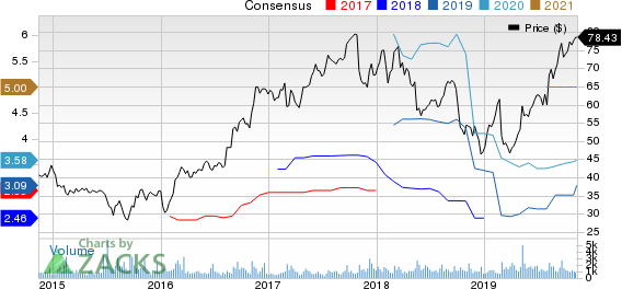 Itron, Inc. Price and Consensus