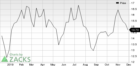 Petroleo Brasileiro S.A.- Petrobras Price