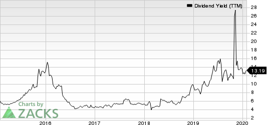 Quad Graphics, Inc Dividend Yield (TTM)