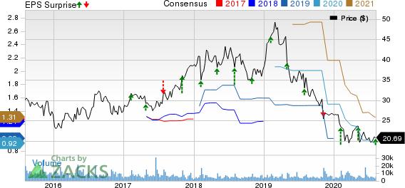 Teradata Corporation Price, Consensus and EPS Surprise