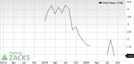 Dropbox, Inc. PEG Ratio (TTM)