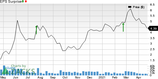 Helix Energy Solutions Group, Inc. Price and EPS Surprise