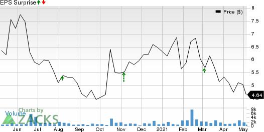 Catalyst Biosciences, Inc. Price and EPS Surprise
